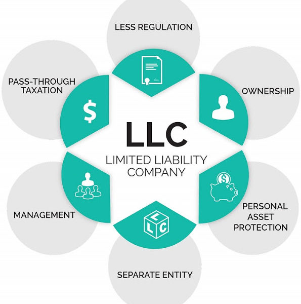 How To Form A Limited Liability Company?