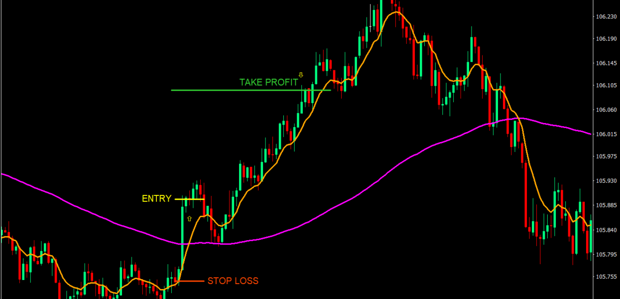 How to gain more pips in each trade